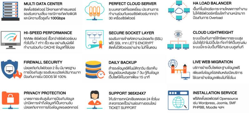 HOSTING Cloud Server คืออะไร