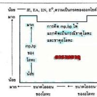 ตารางธาตุ (Periodic table of elements) แผนภาพสรุป และเทคนิคการจำ