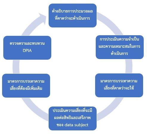 กระบวนการจัดทำ DPIA