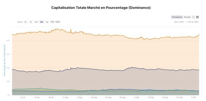 October Bitcoin Domination