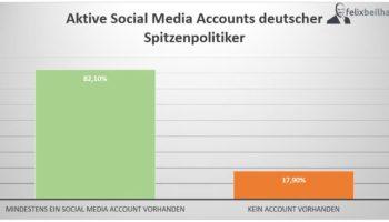 Studie: Potenzial erkannt, Trends verschlafen? Social Media Nutzung deutscher Spitzenpolitiker