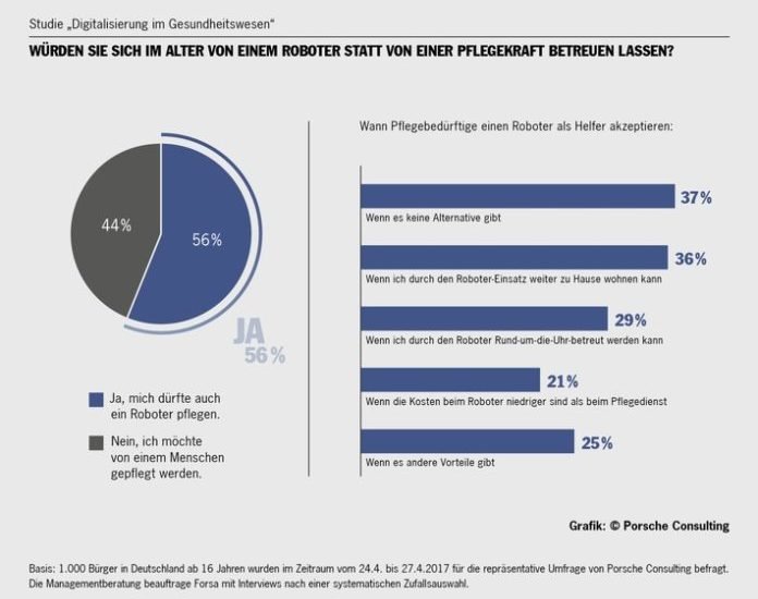 Die meisten Patienten würden sich auch vom Roboter operieren lassen Umfrage von Porsche Consulting zeigt positive Reaktionen auf Automatisierung im Krankenhaus.