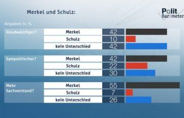 Bei den wichtigsten Eigenschaften liegt Angela Merkel mit großem Abstand vor Martin Schulz.