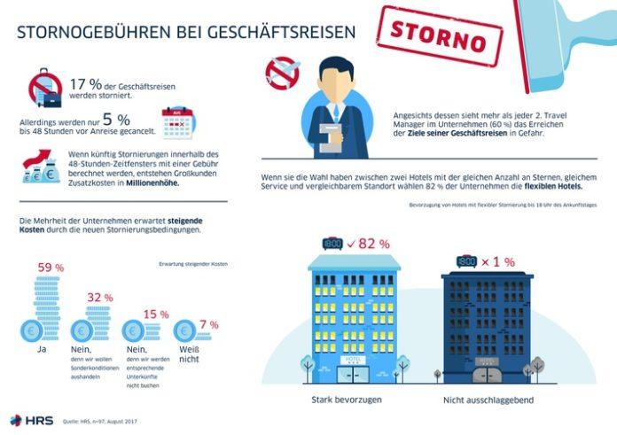 Stornierungsbedingungen, Gastgewerbe, Tourismus, Bild, Geschäftsreisen, Wirtschaft, Studie, Tourismus / Urlaub, Köln
