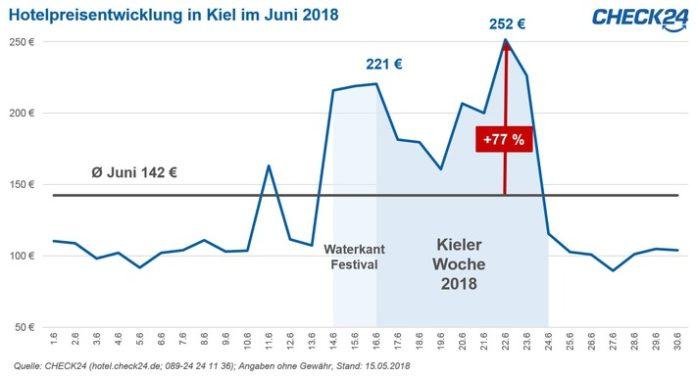 Gastgewerbe, Kieler Woche, Tourismus, Freizeit, Kieler Woche, Panorama, Verbraucher, Hotelpreisindex, Hotelpreise, Bild, Tourismus / Urlaub, München