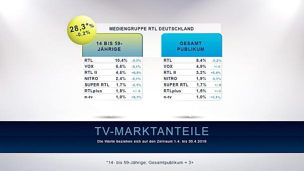 Einschaltquoten,News,Deutschland,RTL