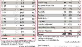 Coronavirus,Berlin,Presse,News,Medien,Aktuelle