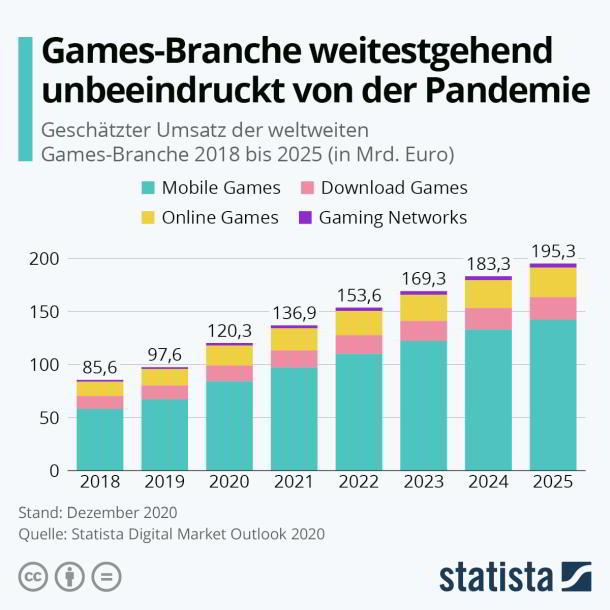 Berlin,Gamer,GAMING,Games_Branch,News,Presse,Online