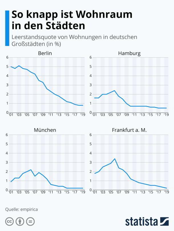 Leerstandsquote,Berlin,München,Hamburg