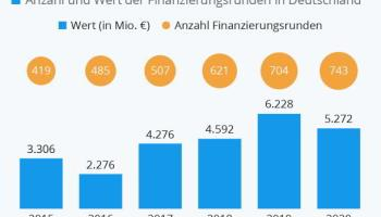 Startups,Berlin,München,Presse,News,Medien