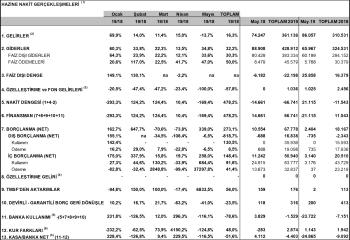 Bütçe açığı %4'e giderken TL ne olacak?