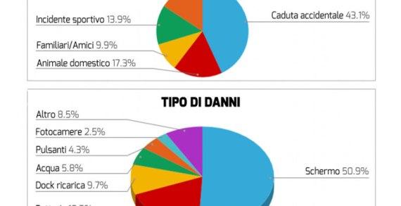 Smartphone: ecco come gli italiani rompono il cellulare