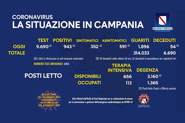 Covid, Campania: oggi 943 positivi. Indice di contagio al 9,73%. Bollettino ufficiale dell'Unità di Crisi della Regione Campania del 10 aprile 2021