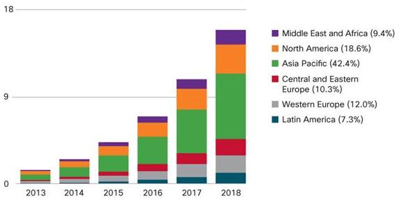 Global Mobile Data Traffic Forecast by Region