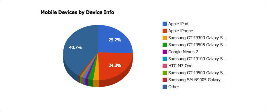 Mobile Devices by Device Info