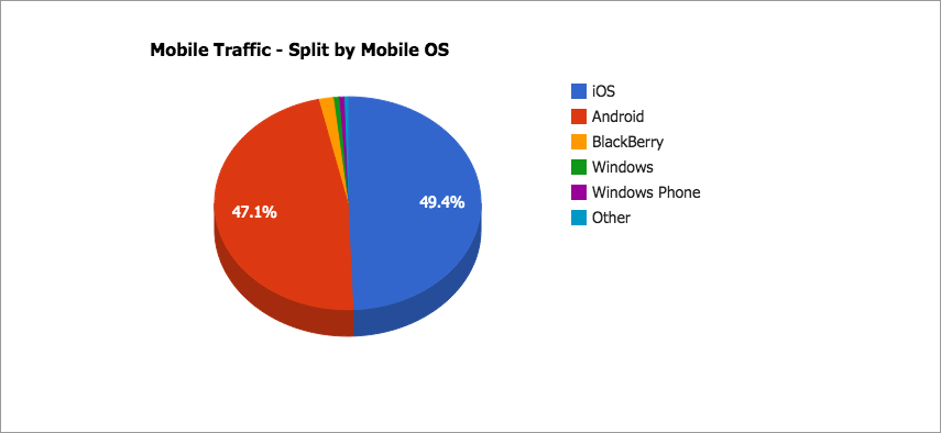 Mobile Traffic. Split by Mobile OS