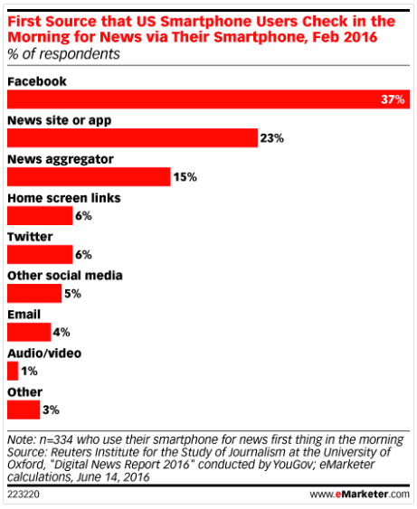 People get news thanks to mobile apps