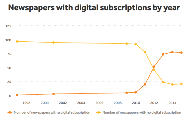 The number of digital magazine subscriptions is growing