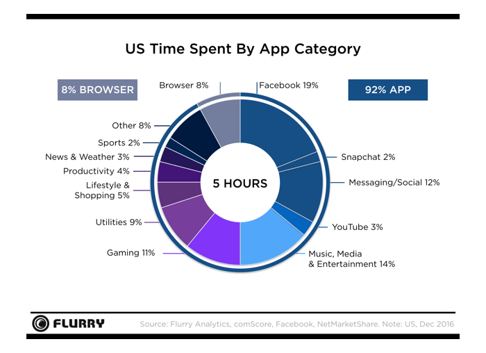 Time spent by ppp category