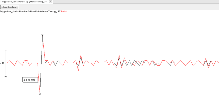 Figure 2: The timing variance of the triggers sent via LPT (black line) and serial (red line) port is similar and the highest deviation – for only one out of more than 300 triggers – is smaller than half millisecond (0.46 ms)