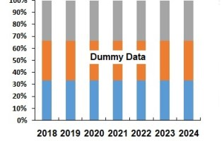 Endovascular Aneurysm Repair Market to be US$ 3.8 Billion by 2024 4