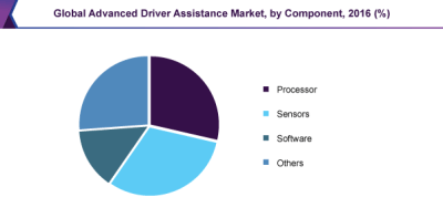 Global Advanced Driver Assistance Market, by Component, 2016 (%)