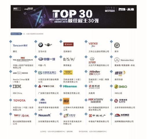 Zhaopin Unveils 2018 Top 30 Employers in China 4