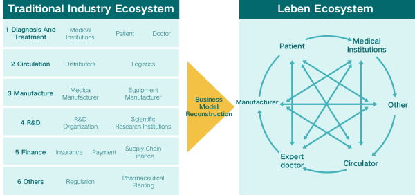 LEBEN Ecosystem's Transformation To The Healthcare Industry