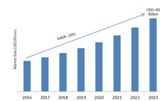Traffic Management Market 2018 Global Size, Comprehensive Study, Segments, Emerging Technologies, Industry Growth and Trends by Forecast to 2023 2