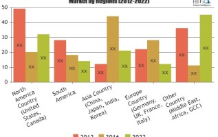 Luxury SUV Market Outlook & Worldwide Foresight to 2025| Key Players: Audi, BMW, Tesla, Toyota, Volvo, Daimler 2