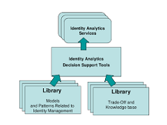 Identity Analytics Market Competitive Intelligence Study – Insights on Market Challenges and New Trends 6