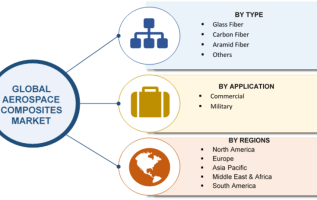 Aerospace Composites 2019 Market Highlights by Competitive Scenario with Impact of New Innovations, Drivers and Challenges to 2023: Owen Corning, Solvay, Teijin, Royal Ten Cate, Toray, Hexcel, SGL, GE 2