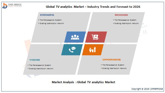 TV Analytics Market Reflect a Holistic Expansion During 2019-2026: With IBM, Google, Nielsen, Zapr Media Labs, Alphonso Inc., TVSquared, Amobee, 605, Clarivoy, TVbeat, Blix, DCMN, H-Tech And others 3