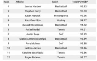 NBA star James Harden tops Horrow Sports' 2017-18 POWER 100 Athletes Rankings 1