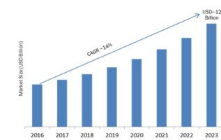 Customer Experience Analytics Market 2019 Global Leading Growth Drivers, Emerging Audience, Industry Segments, Sales, Profits and Regional Study 2