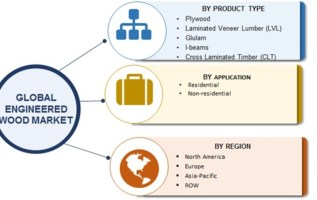 Engineered Wood Market 2019 Global SWOT Analysis By Plywood, Laminated Veneer Lumber (LVL), Glulam, I-beams and Cross Laminated Timber (CLT) | Regional Forecast By 2023 3