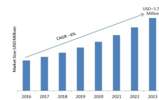 Frequency Synthesizer Market 2019 Global Leading Players, Trends, Segments, Competitive Landscape, Opportunity Assessment, Opportunity Assessment by Forecast 2023 2