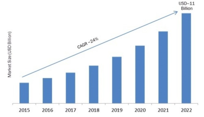 Head-Up Display Market 2019 Business Growth, Regional Trends, Development Status, Opportunity Assessment, Future Scope and Potential of Industry Growth by Forecast to 2023 7