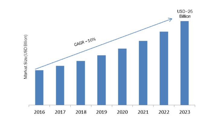 Data Center Power (DCP) Market 2019 Receives a Rapid Boost in Economy due to High Emerging Demands by Forecast to 2023 2