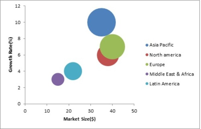 Automotive E-tailing Market 2019 Global Size, Segments, Regional Analysis, Industry Growth and Trends by Forecast to 2022 6