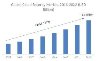 Cloud Security Market 2019 Global Industry Size, Segmentation, Application, Technology, Development History Profits and Regional Analysis by Forecast to 2023 2