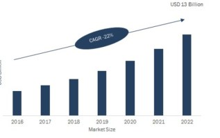 Automated Fingerprint Identification System (AFIS) Market 2019: Company Profiles, Industry Trends, Historical Analysis, Segments, Size, Landscape and Demand by Forecast to 2022 1