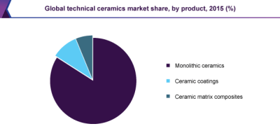 Global technical ceramics market share, by product, 2015 (%)