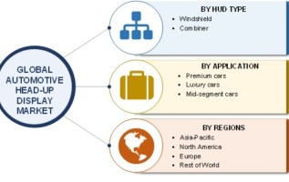 Automotive Head-up Display Market 2019 Industry Analysis, Size, Growth, Manufacturers, Segments With Estimated CAGR at 22% and Forecasts to 2022 3