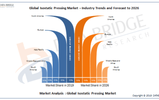 Isostatic Pressing Market 2019: Competitor Analysis By Pressure Technology Inc, Kittyhawk Products, Quad City Manufacturing Lab, KOBE STEEL LTD, Bodycote, Kennametal, Arconic, Nikkiso CoLtd And Others 2