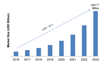 Voice Assistant Market 2019 Sales Revenue, Emerging Technologies, Competitive Landscape, Segments, Size and Global Trends by Forecast to 2023 3