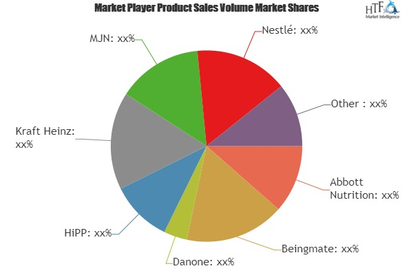 Baby Foods and Infant Formula Market to Witness Huge Growth by 2025 | Leading Key Players- Beingmate, Danone, HiPP, Kraft Heinz 1