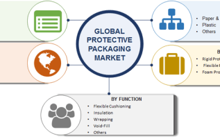 Protective Packaging Market 2019 Global Industry Size, Market Trends, Top Manufacturers, Future Scope, Sales Revenue, Regional Outlook, Opportunities And Forecast To 2023 3