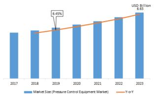 Pressure Control Equipment Market Global Size, Historical Analysis, Landscape, Demand Development Status, Sales Revenue and Comprehensive Research Study Till 2023 3