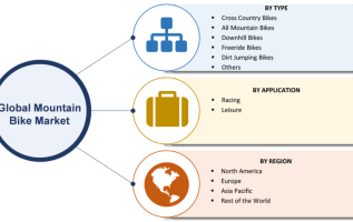 Mountain Bike Market Share, Size, Trends 2019 Global Industry Segments, Growth, Leading Players, Regional Analysis With Global Forecast To 2023 2
